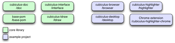 Dependencies between cubiculus libraries