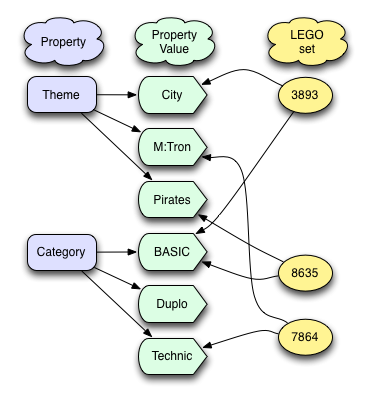 relationships between Properties, Property values and LEGO sets.